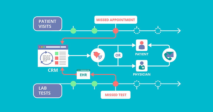 Health Care CRM